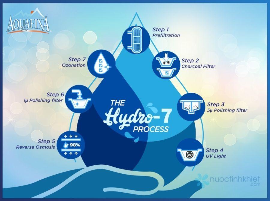 Công nghệ Hydro7